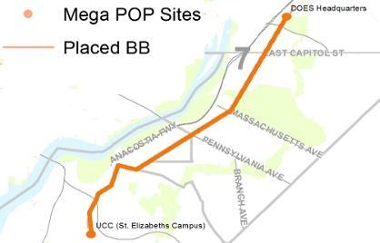Graph of MegaPOP sites